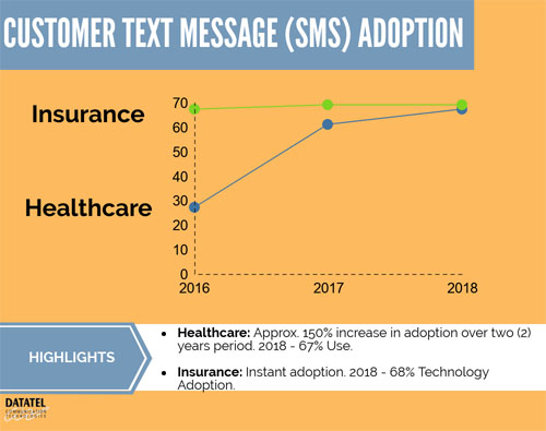 Customer Text Message Adoption